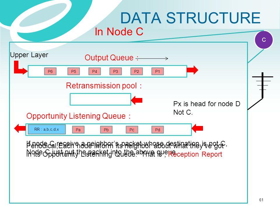 DATA STRUCTURE RR : a,b,c,d,x Reception report P1 IP packet Ack IP acknowledge C In Node C Output Queue : P2P3P4 Retransmission pool : Upper Layer P5P