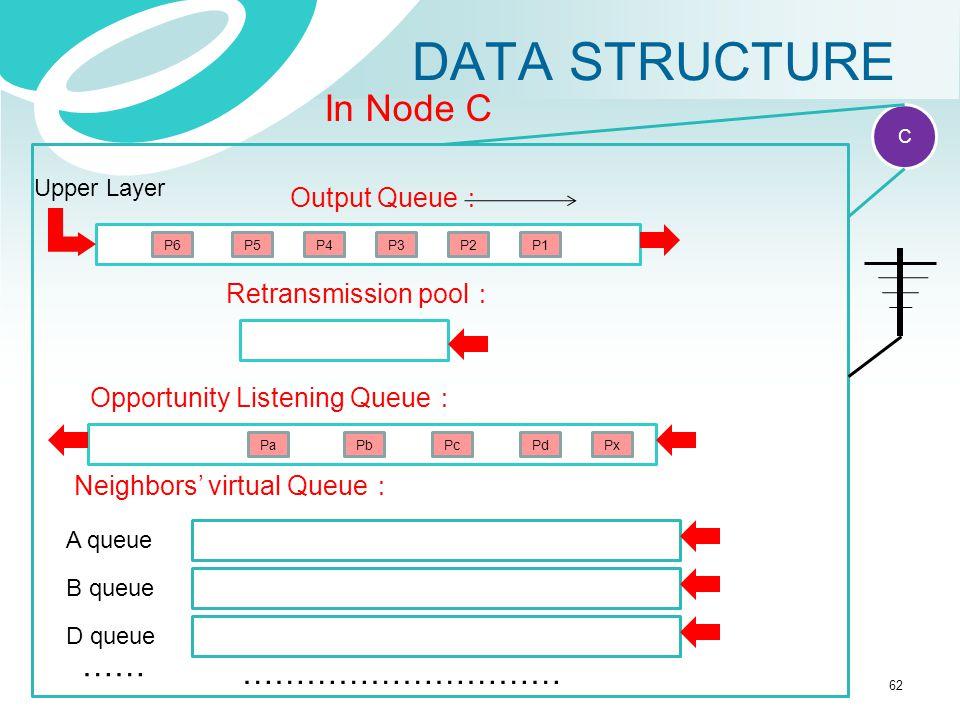 DATA STRUCTURE Reception report P1 IP packet Ack IP acknowledge C In Node C Output Queue : P2P3P4 Retransmission pool : Upper Layer P5P6 Neighbors' vi