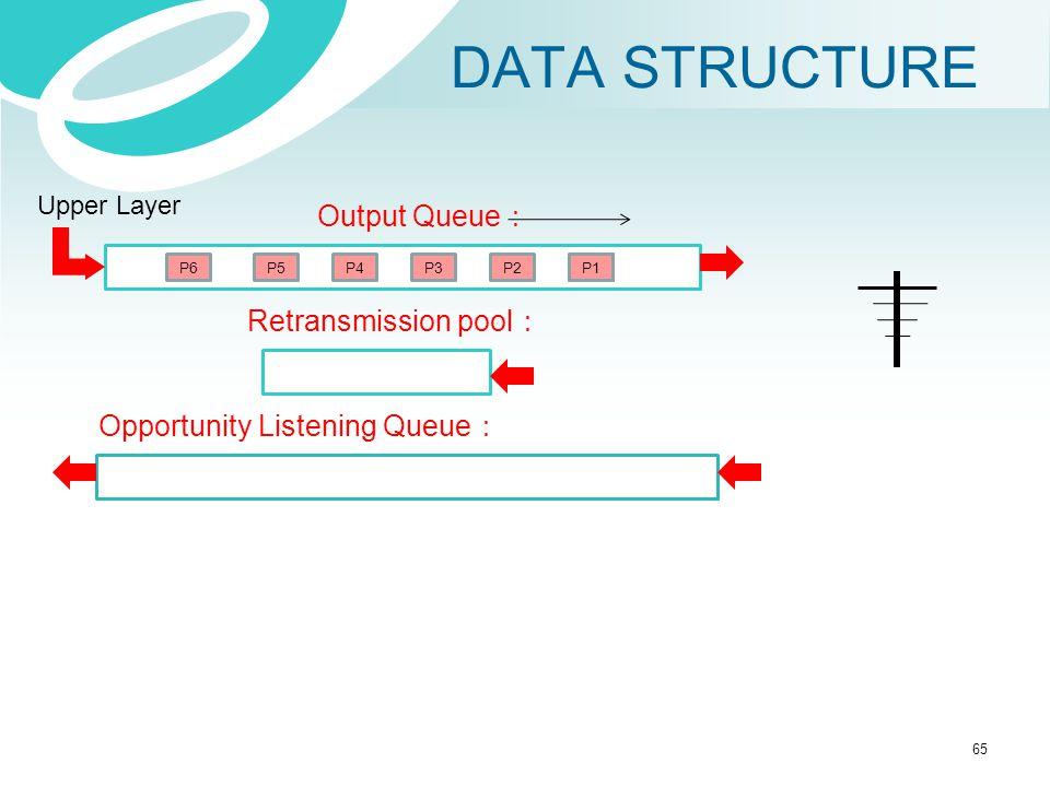 DATA STRUCTURE Output Queue : Retransmission pool : Upper Layer Opportunity Listening Queue : P1P2P3P4P5P6P1 65