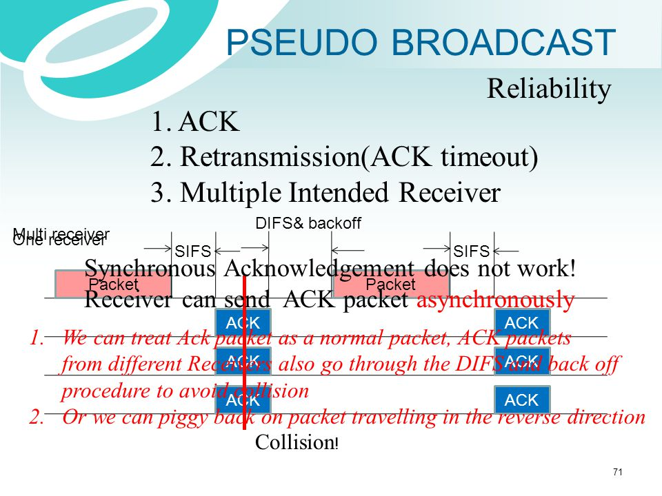 PSEUDO BROADCAST Reliability 1. ACK 2. Retransmission(ACK timeout) 3. Multiple Intended Receiver Packet SIFS Packet ACK DIFS& backoff SIFS ACK One rec