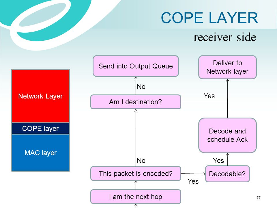 COPE LAYER Network Layer COPE layer MAC layer receiver side I am the next hop This packet is encoded? Decodable? Decode and schedule Ack Am I destinat