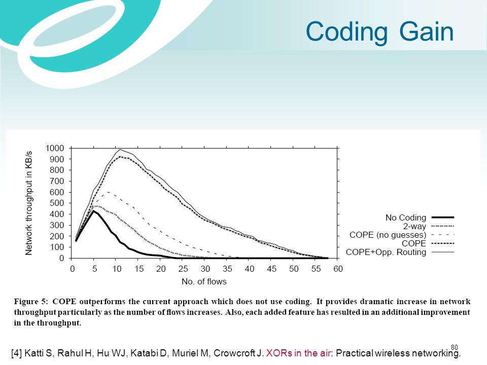 Coding Gain 80 [4] Katti S, Rahul H, Hu WJ, Katabi D, Muriel M, Crowcroft J. XORs in the air: Practical wireless networking.