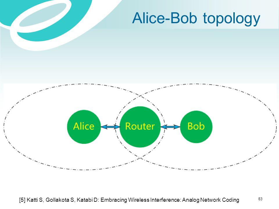 Alice-Bob topology 83 [5] Katti S, Gollakota S, Katabi D: Embracing Wireless Interference: Analog Network Coding