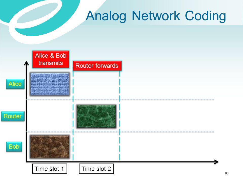 Analog Network Coding Alice Router Bob Alice & Bob transmits Alice & Bob transmits Router forwards Time slot 1Time slot 2 86