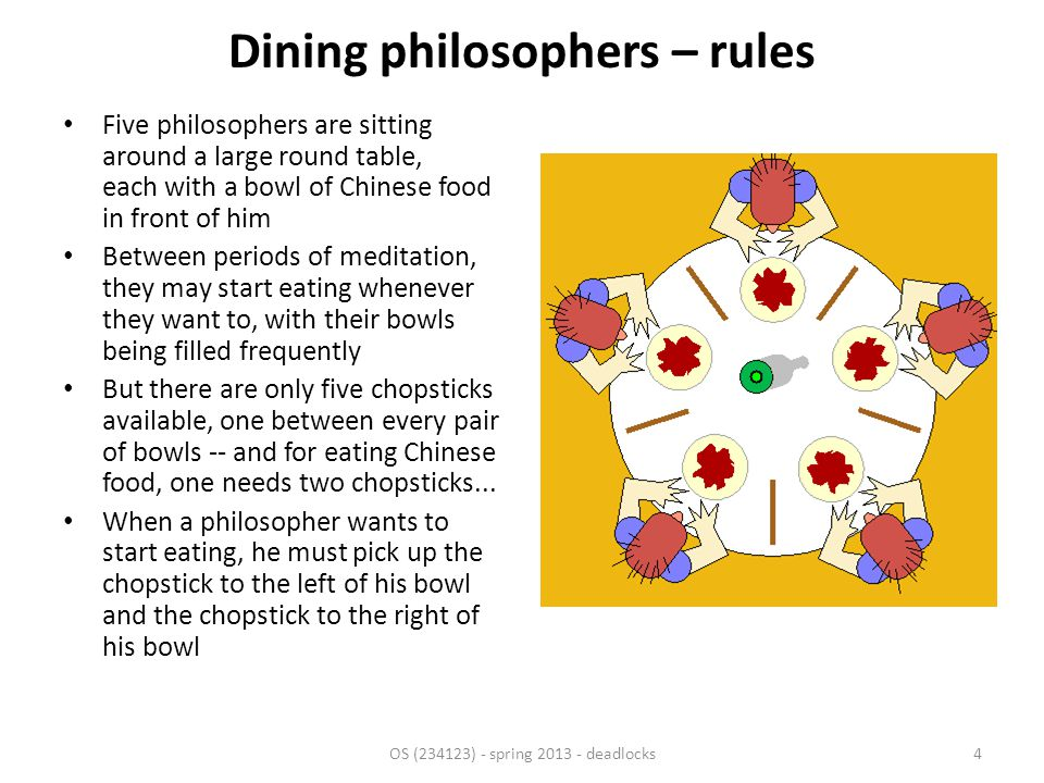 Dining philosophers – naive solution Semaphore for each fork – semaphore_t fork[5] – (What it forks were place in the middle of the table and any philosopher would be able to grab any fork.