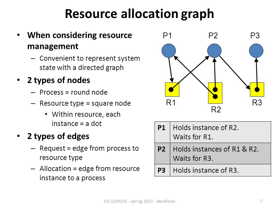 Resource allocation graph Examples of resources of which there's a – Single instance.