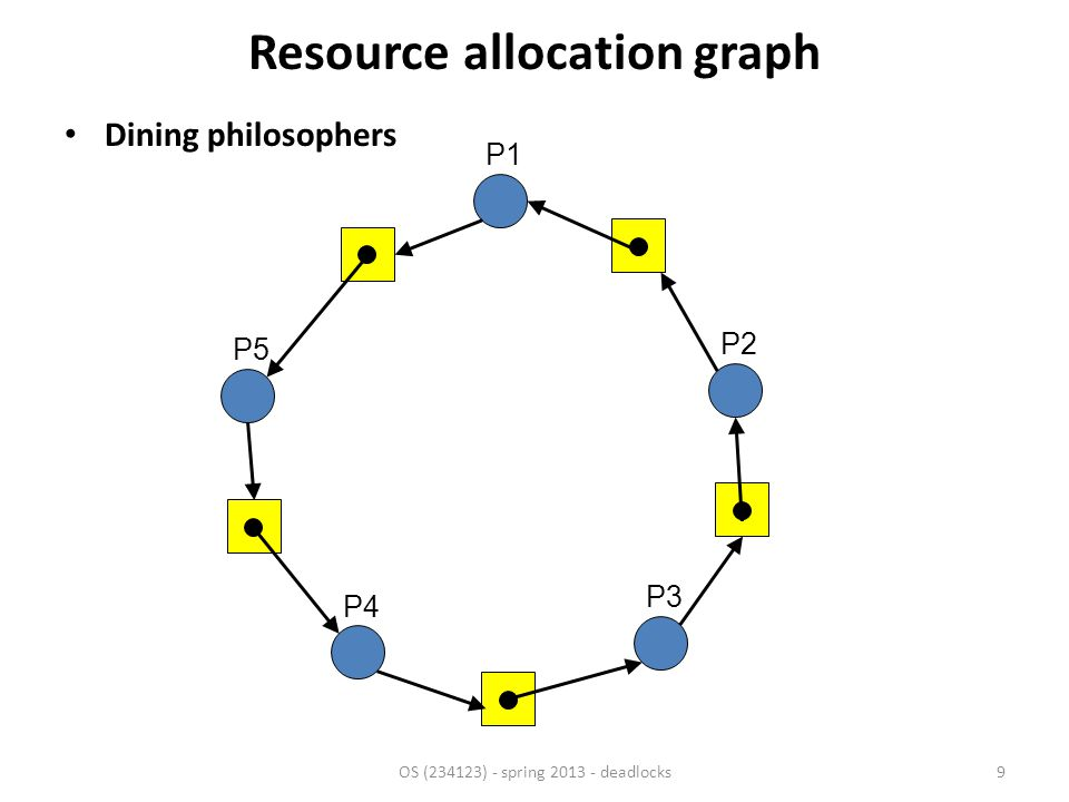 When there's only one instance per resource type – Can simplify graph – By eliminating resources and only marking dependencies between processes OS (234123) - spring 2013 - deadlocks10 Resource allocation graph P1P1 P2P2P3P3 R1R1R2R2R3R3