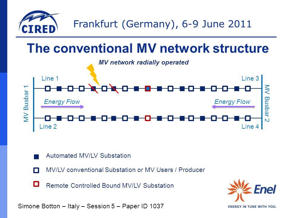Frankfurt (Germany), 6-9 June 2011 The conventional MV network structure MV Busbar 1 MV Busbar 2 Automated MV/LV Substation MV/LV conventional Substat