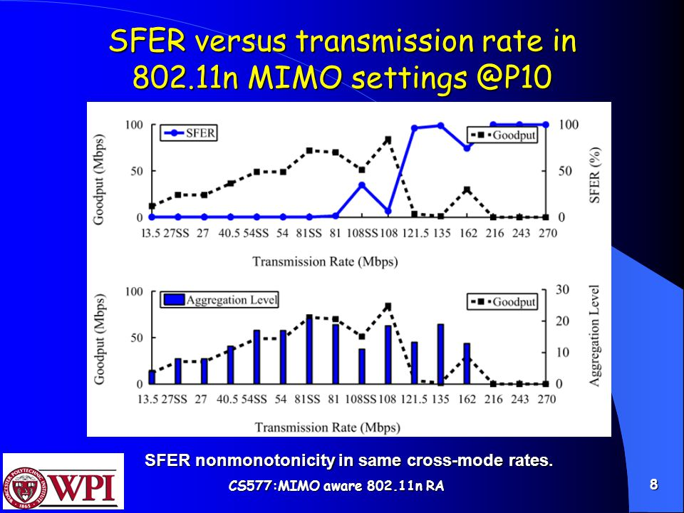 CS577: MIMO aware 802.11n RA 8 SFER versus transmission rate in 802.11n MIMO settings @P10 SFER nonmonotonicity in same cross-mode rates.