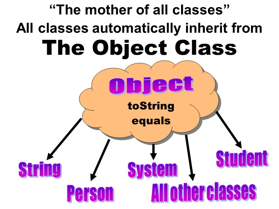 toString equals The mother of all classes All classes automatically inherit from The Object Class