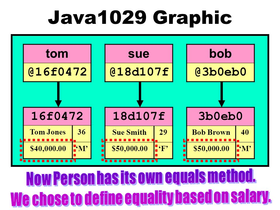 Java1029 Graphic tom @16f0472 sue @18d107f bob @3b0eb0 16f0472 Tom Jones36 $40,000.00'M' 18d107f Sue Smith29 $50,000.00'F' 3b0eb0 Bob Brown40 $50,000.00'M'