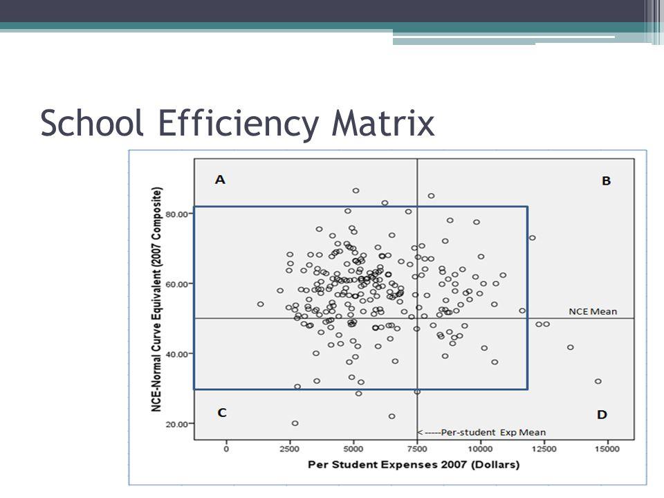 School Efficiency Matrix