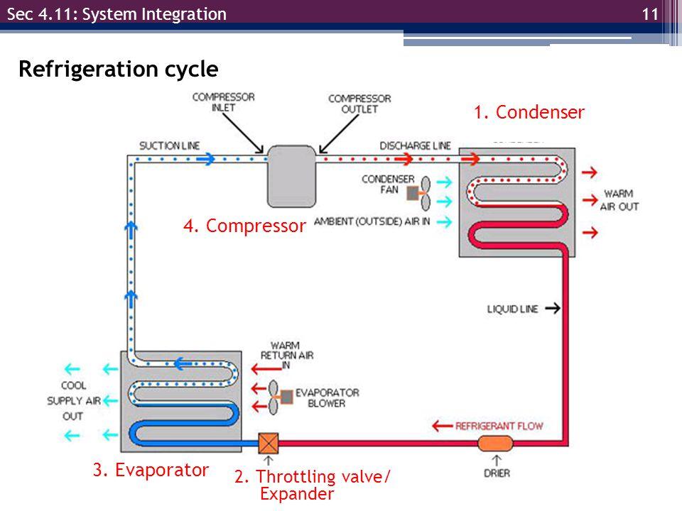 11 Sec 4.11: System Integration Refrigeration cycle 1. Condenser 2. Throttling valve/ Expander 3. Evaporator 4. Compressor