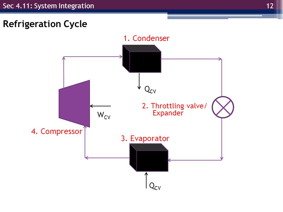 12 Sec 4.11: System Integration Refrigeration Cycle 1. Condenser 2. Throttling valve/ Expander 3. Evaporator 4. Compressor W CV Q CV