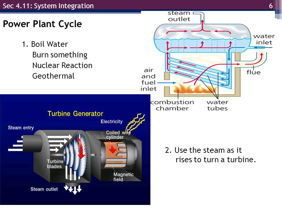 6 Sec 4.11: System Integration Power Plant Cycle 1. Boil Water Burn something Nuclear Reaction Geothermal 2. Use the steam as it rises to turn a turbi