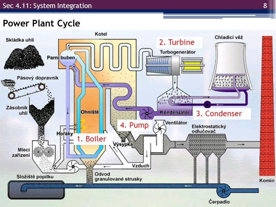 W CV.9 Sec 4.11: System Integration Power Plant Cycle 1.