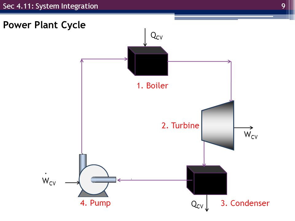10 Sec 4.11: System Integration 1.Condenser We know that condensing something will remove heat from the fluid.