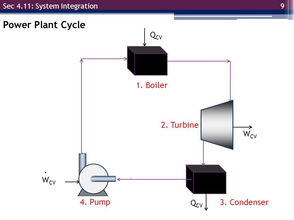 W CV. 9 Sec 4.11: System Integration Power Plant Cycle 1. Boiler 2. Turbine 3. Condenser 4. Pump Q CV W CV