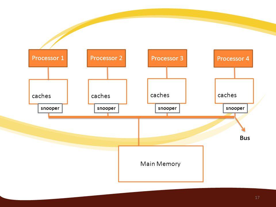 Processor 1 Processor 4 Processor 3 Processor 2 caches Main Memory caches Bus 17 snooper
