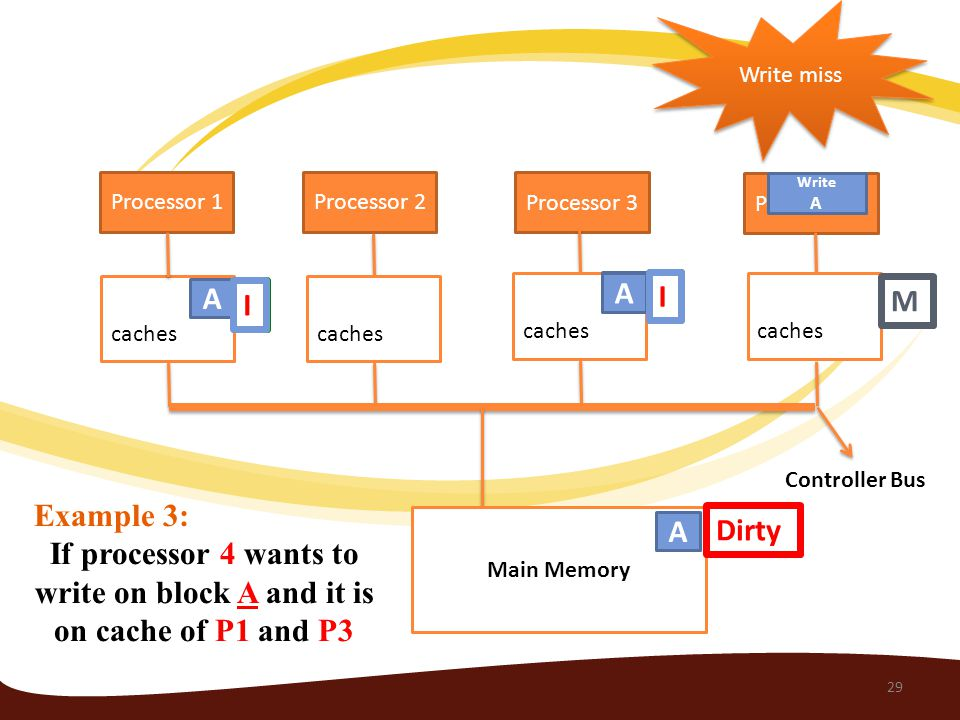 Processor 1 Processor 4 Processor 3 Processor 2 caches Main Memory caches Example 3: If processor 4 wants to write on block A and it is on cache of P1 and P3 A A A A S S I I M Controller Bus Dirty Write A Write miss 29