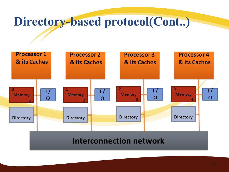 Directory-based protocol(Cont..) Processor 4 & its Caches Processor 4 & its Caches Processor 3 & its Caches Processor 3 & its Caches Processor 2 & its Caches Processor 2 & its Caches Processor 1 & its Caches Processor 1 & its Caches I / O 3 Memory 4 Directory I / O 2 Memory 3 Directory I / O 1 Memory 2 Directory I / O 0 Memory 1 Directory Interconnection network 38