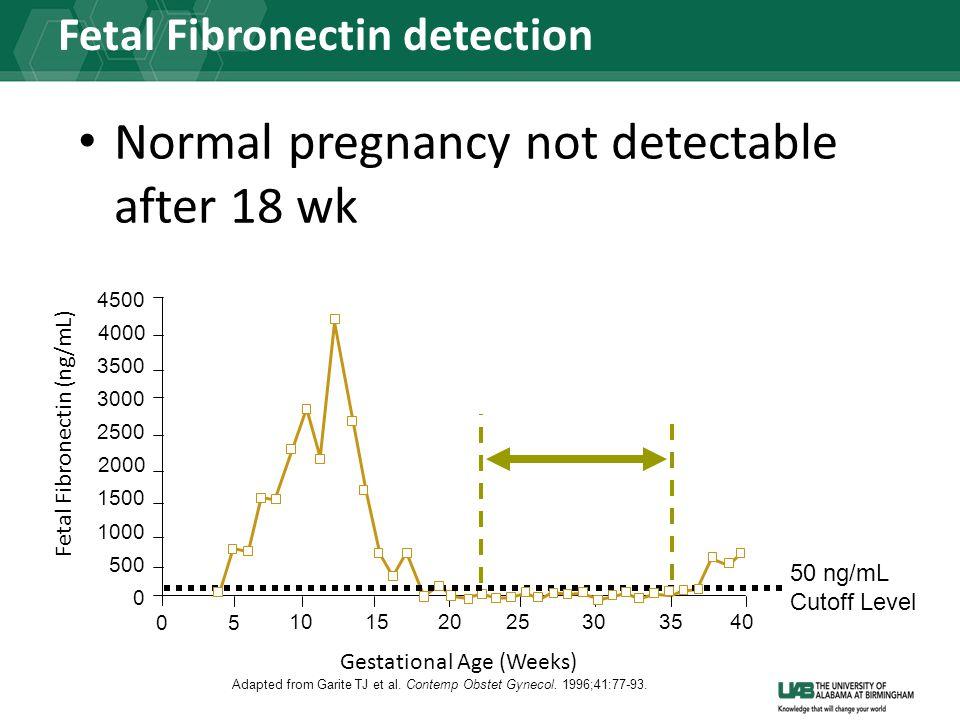 Fetal Fibronectin detection Fetal Fibronectin (ng/mL) 05 10152025303540 Gestational Age (Weeks) 0 500 1000 1500 2000 2500 3000 3500 4000 4500 50 ng/mL Cutoff Level Adapted from Garite TJ et al.