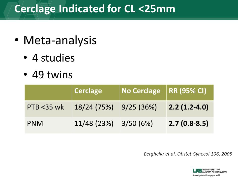 Cerclage Indicated for CL <25mm Meta-analysis 4 studies 49 twins CerclageNo CerclageRR (95% CI) PTB <35 wk18/24 (75%)9/25 (36%)2.2 (1.2-4.0) PNM11/48