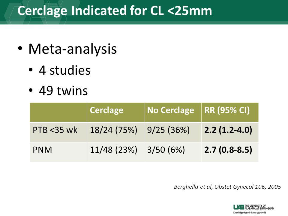 Cerclage Indicated for CL <25mm Meta-analysis 4 studies 49 twins CerclageNo CerclageRR (95% CI) PTB <35 wk18/24 (75%)9/25 (36%)2.2 (1.2-4.0) PNM11/48 (23%)3/50 (6%)2.7 (0.8-8.5) Berghella et al, Obstet Gynecol 106, 2005