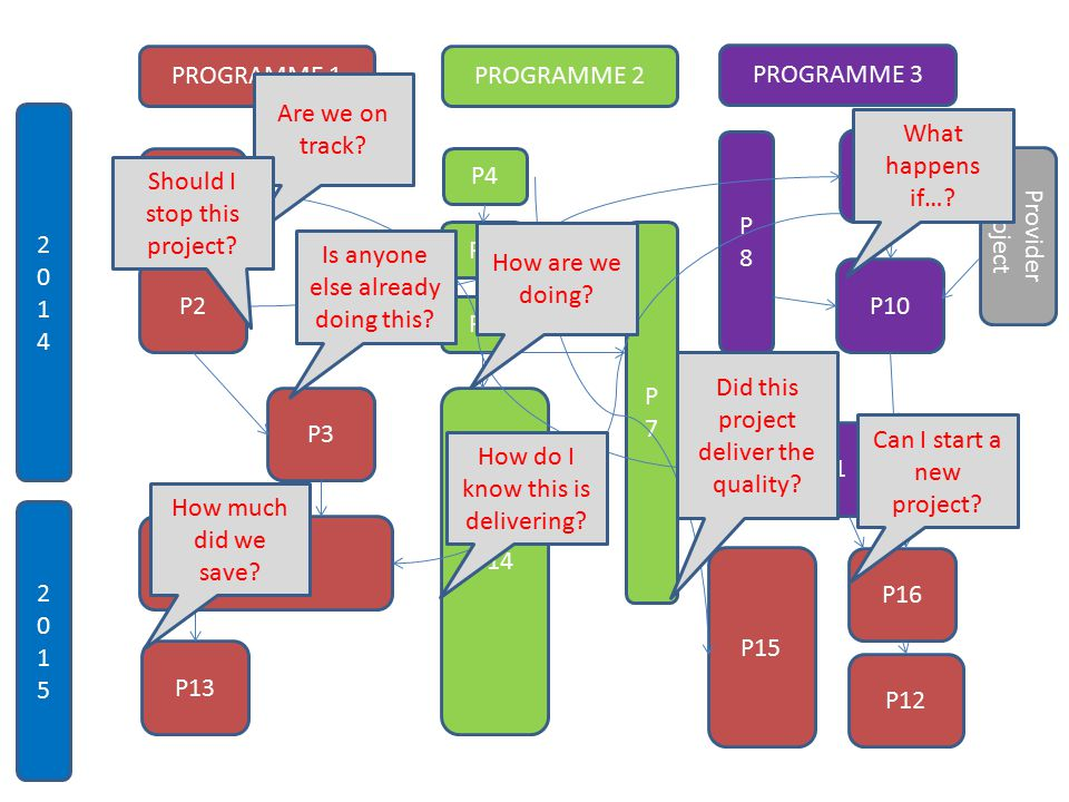 PROGRAMME 1 PROGRAMME 3 PROGRAMME 2 P1 P11 P2P10 P9 P7P7 P4 P5 P6 P8P8 P3 20142014 20152015 P13 P12 P14 P15 P16 P12 Provider project How much did we save.