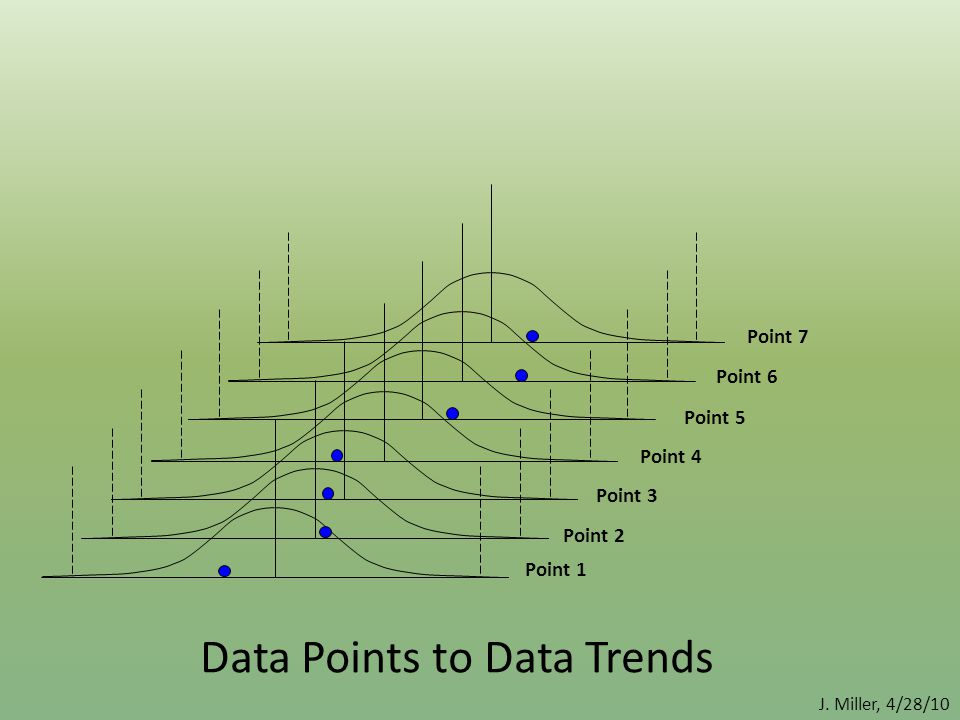 Point 1 Point 2 Point 4Point 3 Point 5 Point 6 Point 7 Data Points to Data Trends J. Miller, 4/28/10