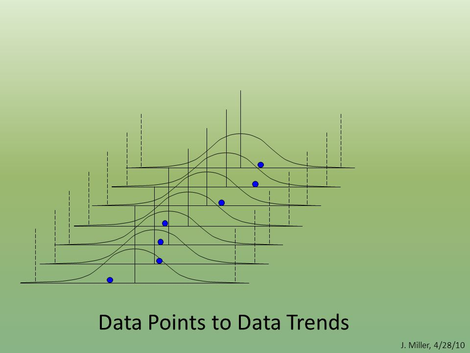 Data Points to Data Trends J. Miller, 4/28/10