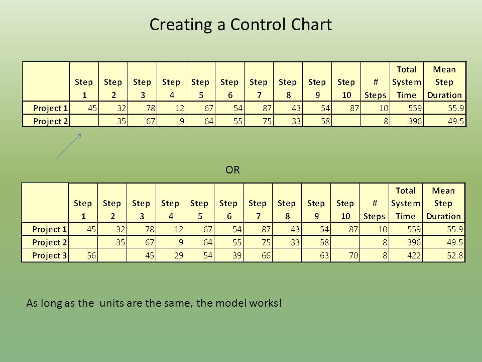 Creating a Control Chart As long as the units are the same, the model works! OR