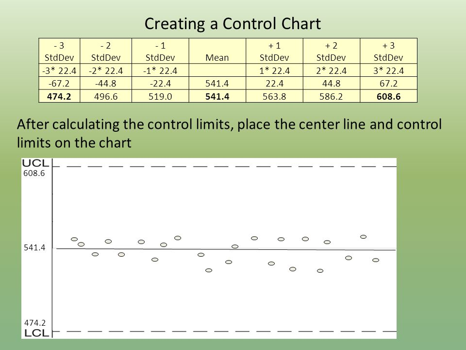 541.4 608.6 474.2 After calculating the control limits, place the center line and control limits on the chart Creating a Control Chart - 3 StdDev - 2