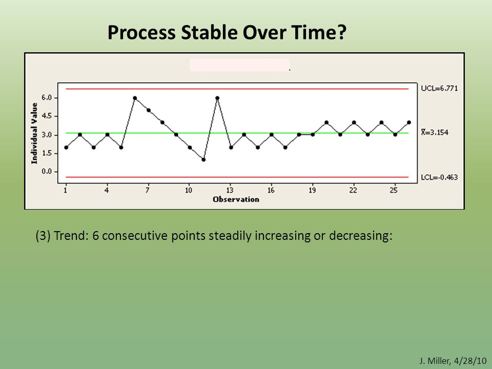 (3) Trend: 6 consecutive points steadily increasing or decreasing: Process Stable Over Time? J. Miller, 4/28/10