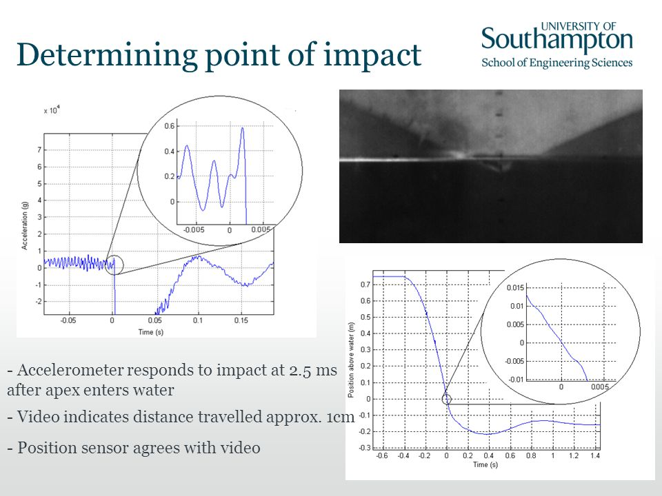 Determining point of impact - Accelerometer responds to impact at 2.5 ms after apex enters water - Video indicates distance travelled approx. 1cm - Po