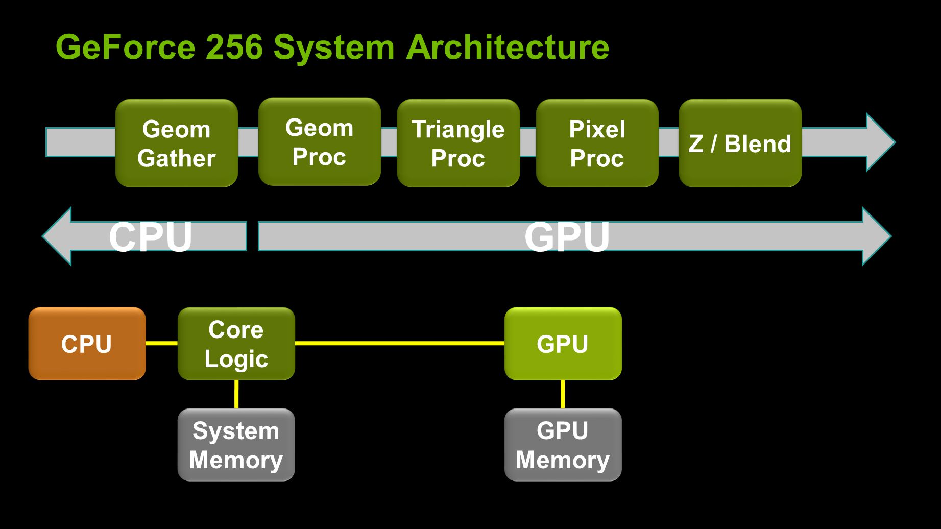 GeForce 256 System Architecture Geom Gather Geom Proc Geom Proc Triangle Proc Triangle Proc Pixel Proc Pixel Proc Z / Blend CPU Core Logic GPU GPU Memory System Memory GPUCPU
