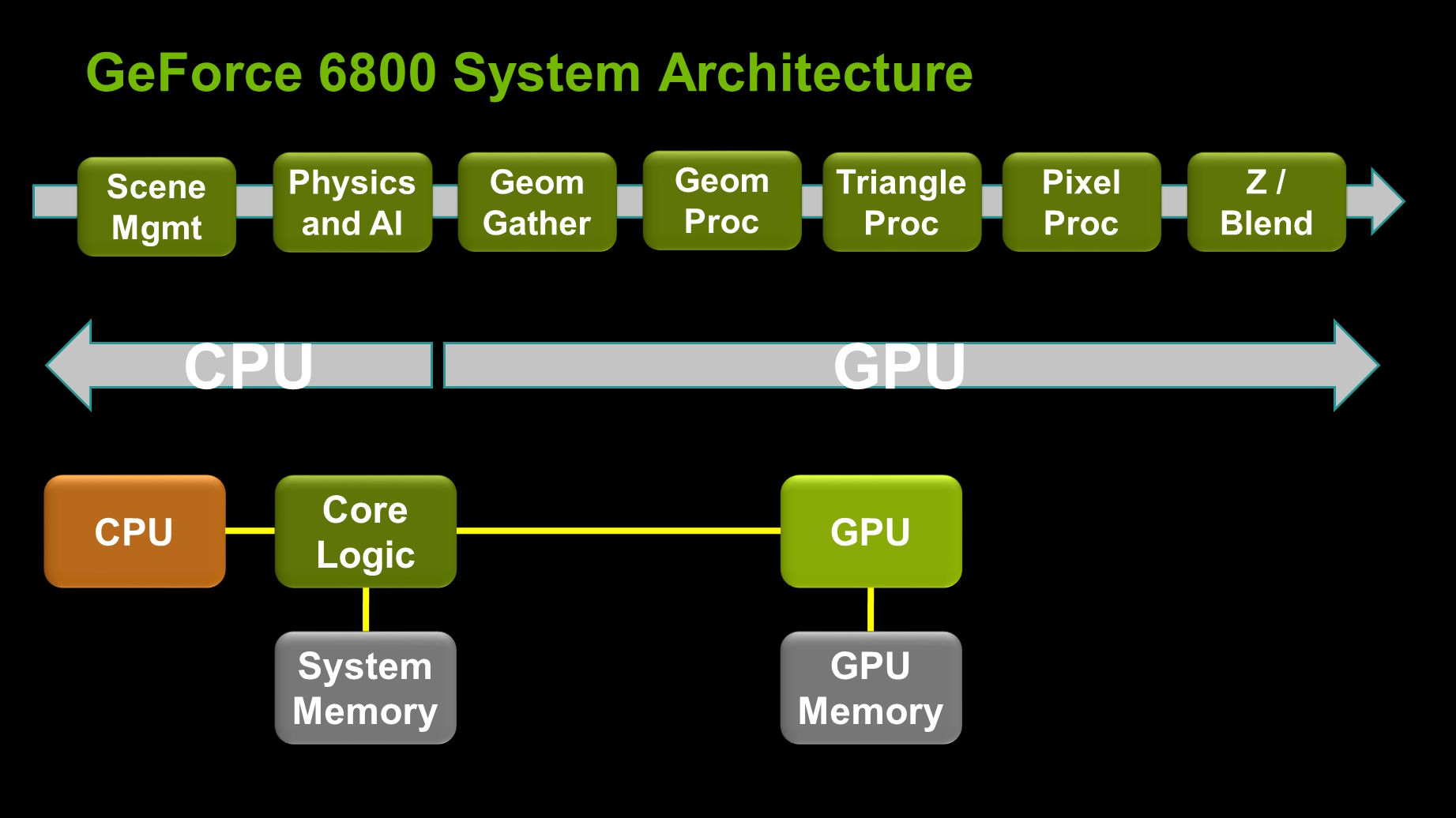 GeForce 6800 System Architecture Geom Gather Geom Proc Geom Proc Triangle Proc Triangle Proc Pixel Proc Pixel Proc Z / Blend CPU Core Logic GPU GPU Memory System Memory GPUCPU Physics and AI Scene Mgmt