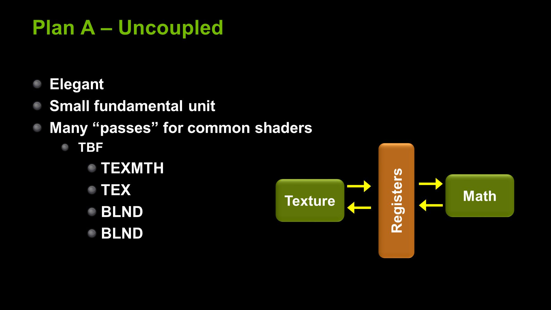 Plan A – Uncoupled Elegant Small fundamental unit Many passes for common shaders TBF TEXMTH TEX BLND Registers Texture Math