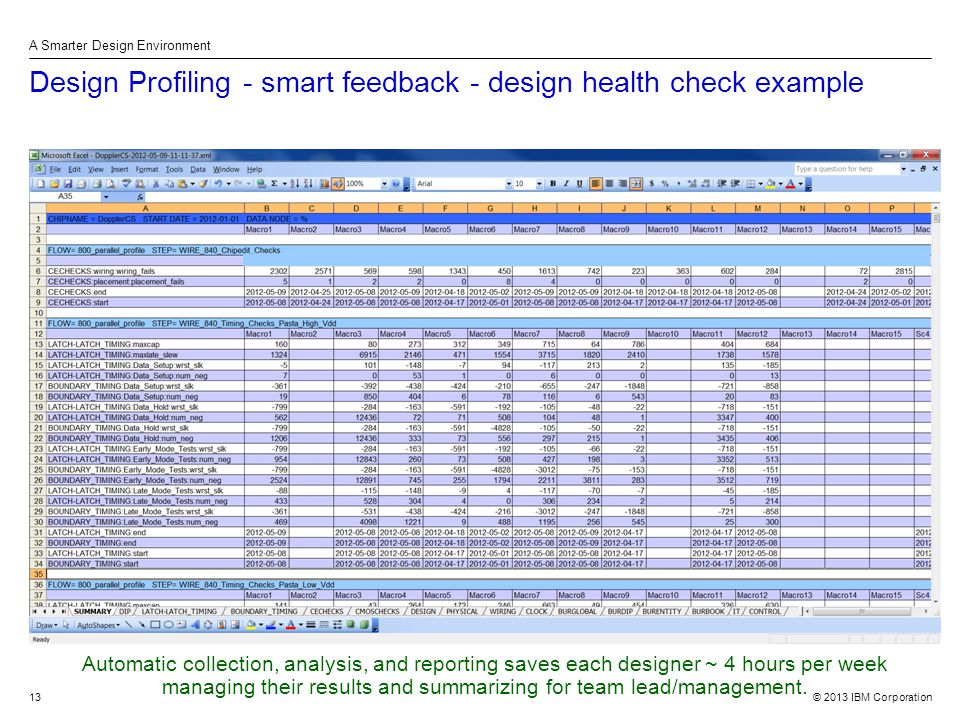 © 2013 IBM Corporation A Smarter Design Environment 13 Design Profiling - smart feedback - design health check example Automatic collection, analysis, and reporting saves each designer ~ 4 hours per week managing their results and summarizing for team lead/management.
