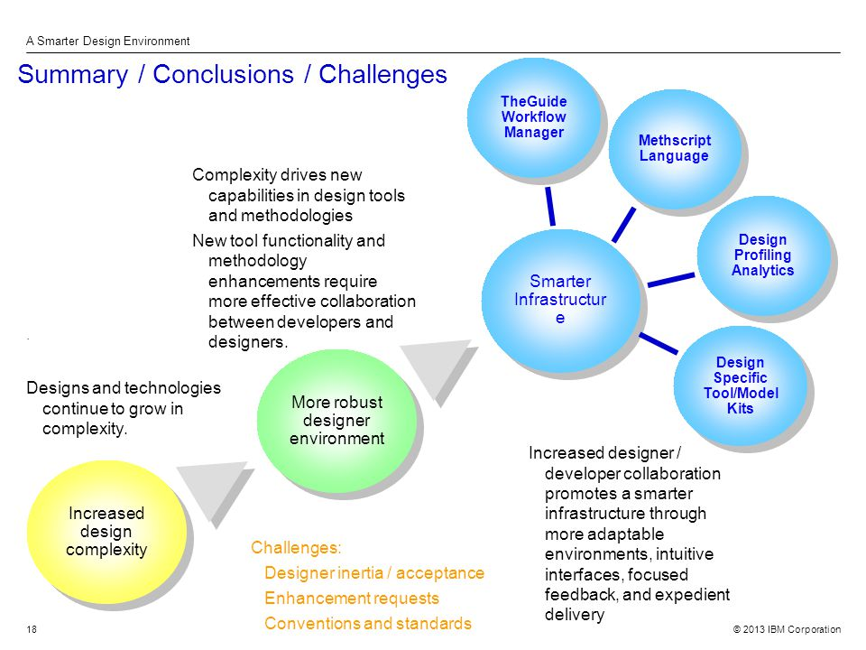 © 2013 IBM Corporation A Smarter Design Environment 18 Summary / Conclusions / Challenges.