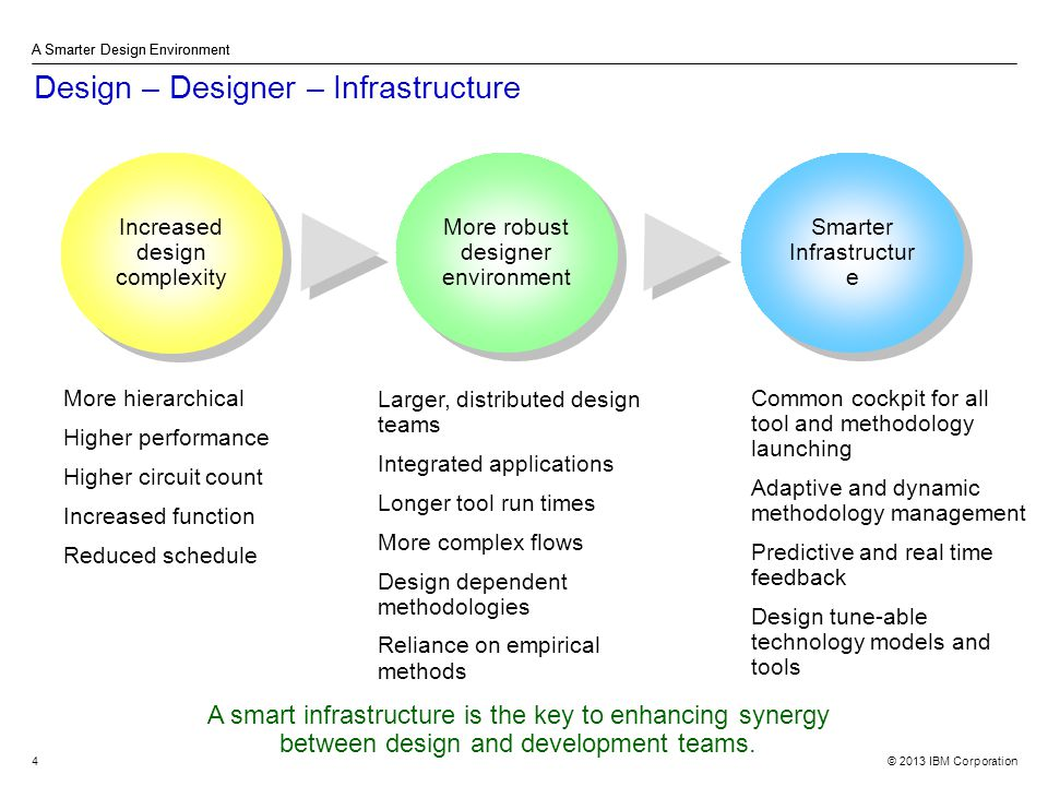 © 2013 IBM Corporation A Smarter Design Environment 4 Design – Designer – Infrastructure A Smarter Design Environment Increased design complexity More robust designer environment More robust designer environment Smarter Infrastructur e More hierarchical Higher performance Higher circuit count Increased function Reduced schedule Larger, distributed design teams Integrated applications Longer tool run times More complex flows Design dependent methodologies Reliance on empirical methods Common cockpit for all tool and methodology launching Adaptive and dynamic methodology management Predictive and real time feedback Design tune-able technology models and tools A smart infrastructure is the key to enhancing synergy between design and development teams.