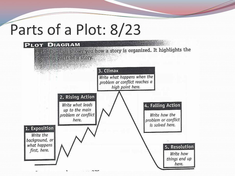 Parts of a Plot: 8/23