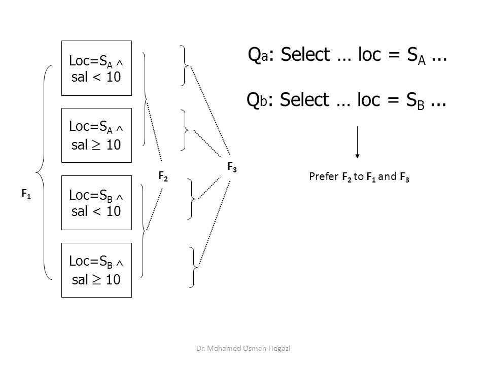 Loc=S A  sal < 10 Loc=S A  sal  10 Loc=S B  sal < 10 Loc=S B  sal  10 F1F1 F3F3 F2F2 Q a : Select … loc = S A... Q b : Select … loc = S B... Pre