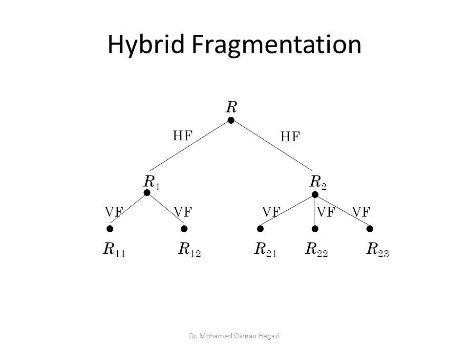 Hybrid Fragmentation R HF R1R1 VF R 11 R 12 R 21 R 22 R 23 R2R2 Dr. Mohamed Osman Hegazi