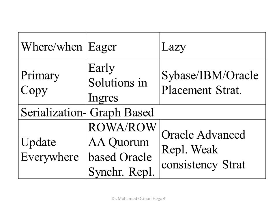 Where/whenEagerLazy Primary Copy Early Solutions in Ingres Sybase/IBM/Oracle Placement Strat.