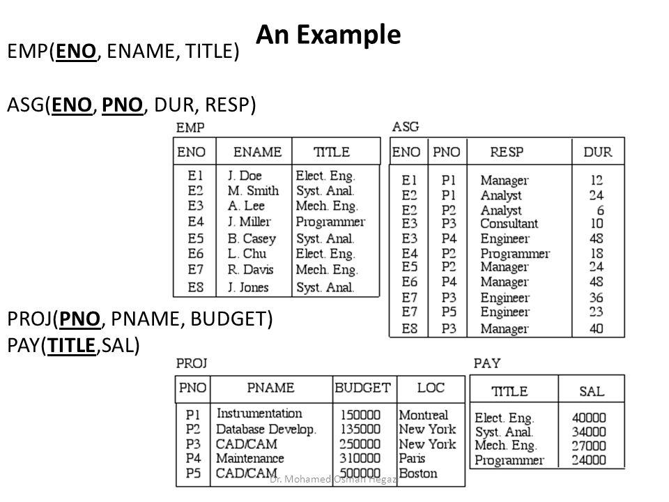 An Example EMP(ENO, ENAME, TITLE) ASG(ENO, PNO, DUR, RESP) PROJ(PNO, PNAME, BUDGET) PAY(TITLE,SAL) Dr. Mohamed Osman Hegazi