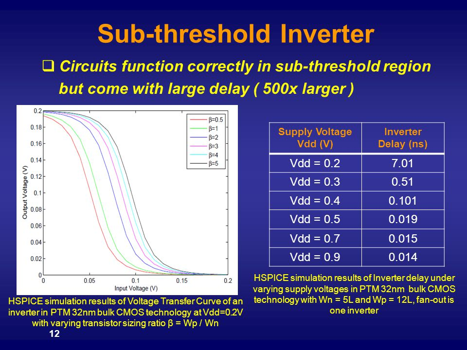 12 Sub-threshold Inverter HSPICE simulation results of Voltage Transfer Curve of an inverter in PTM 32nm bulk CMOS technology at Vdd=0.2V with varying