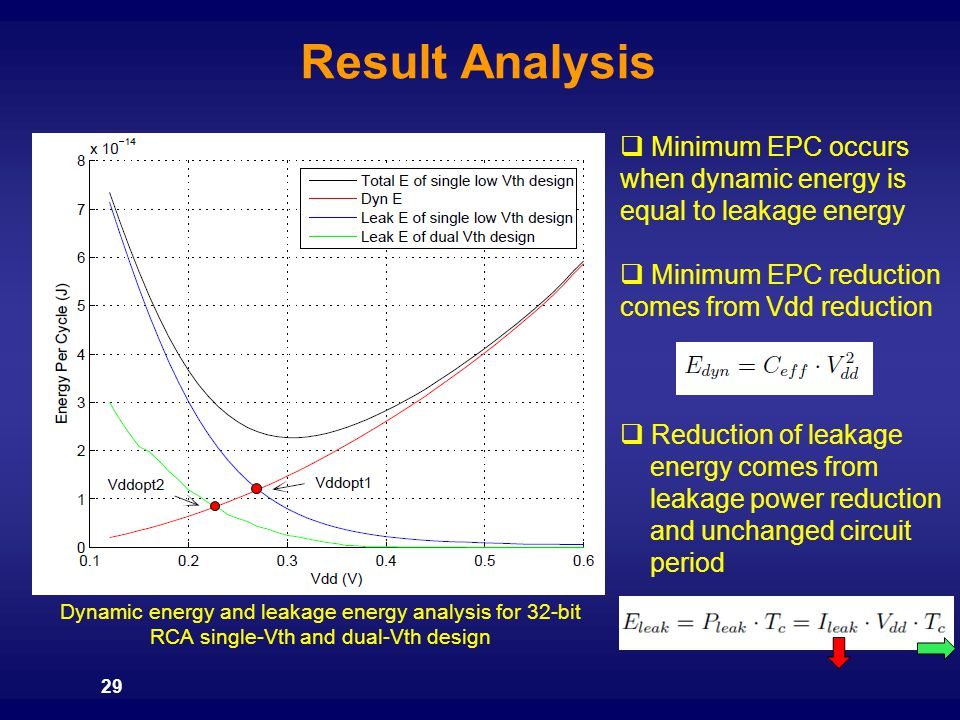 Result Analysis 29  Minimum EPC occurs when dynamic energy is equal to leakage energy  Minimum EPC reduction comes from Vdd reduction  Reduction of