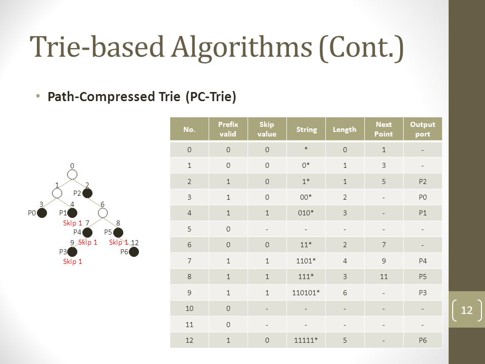 Trie-based Algorithms (Cont.) Path-Compressed Trie (PC-Trie) P1 0 12 346 78 912 P0 P2 P5P4 P3 P6 Skip 1 No.