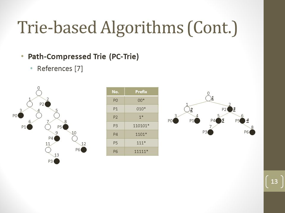 Trie-based Algorithms (Cont.) Path-Compressed Trie (PC-Trie) References [7] P1 0 12 345 678 910 1112 13 P0 P2 P5 P4 P3 P6 1 0 3 P0 4 P1 7 P3 8 P6 2 P2